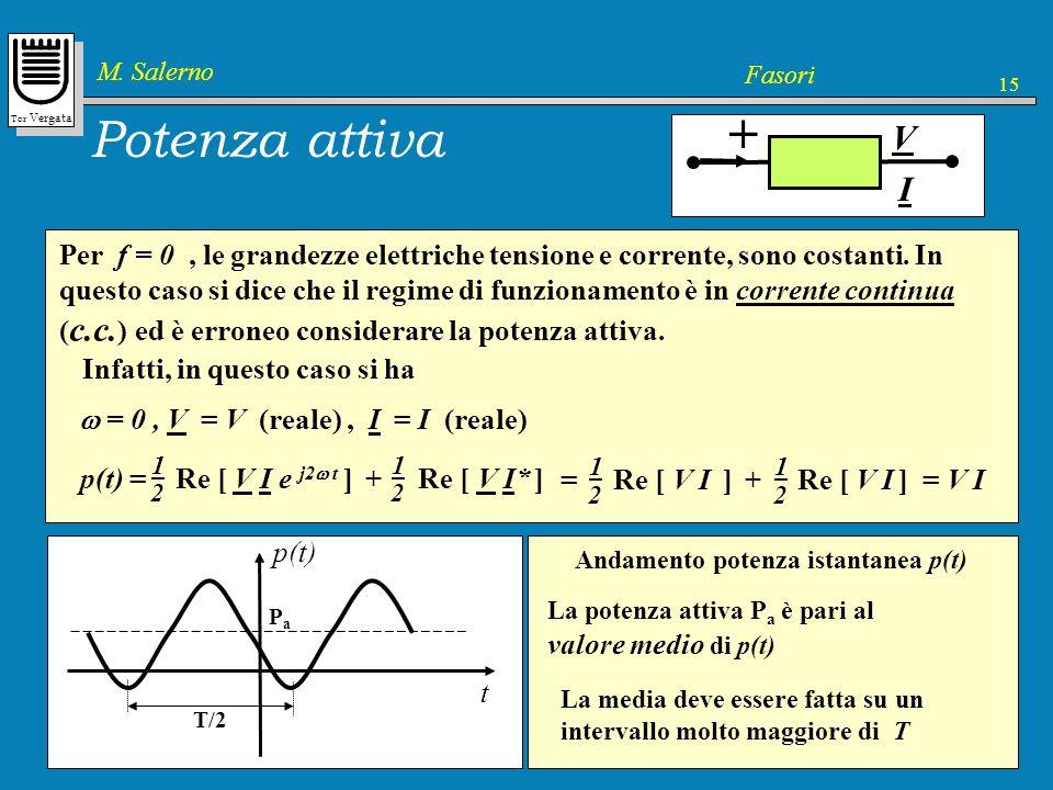 + Potenza attiva V I Pa 1 Pa = Re [ V I* ] = Veff Ieff cos f f 2
